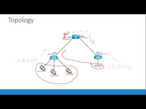 CCNP Route - RIP and RIPng Part 1