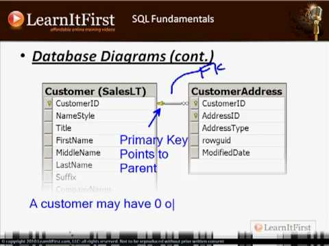 SQL Fundamentals: Things You Should Know Before You Begin Writing SQL Queries