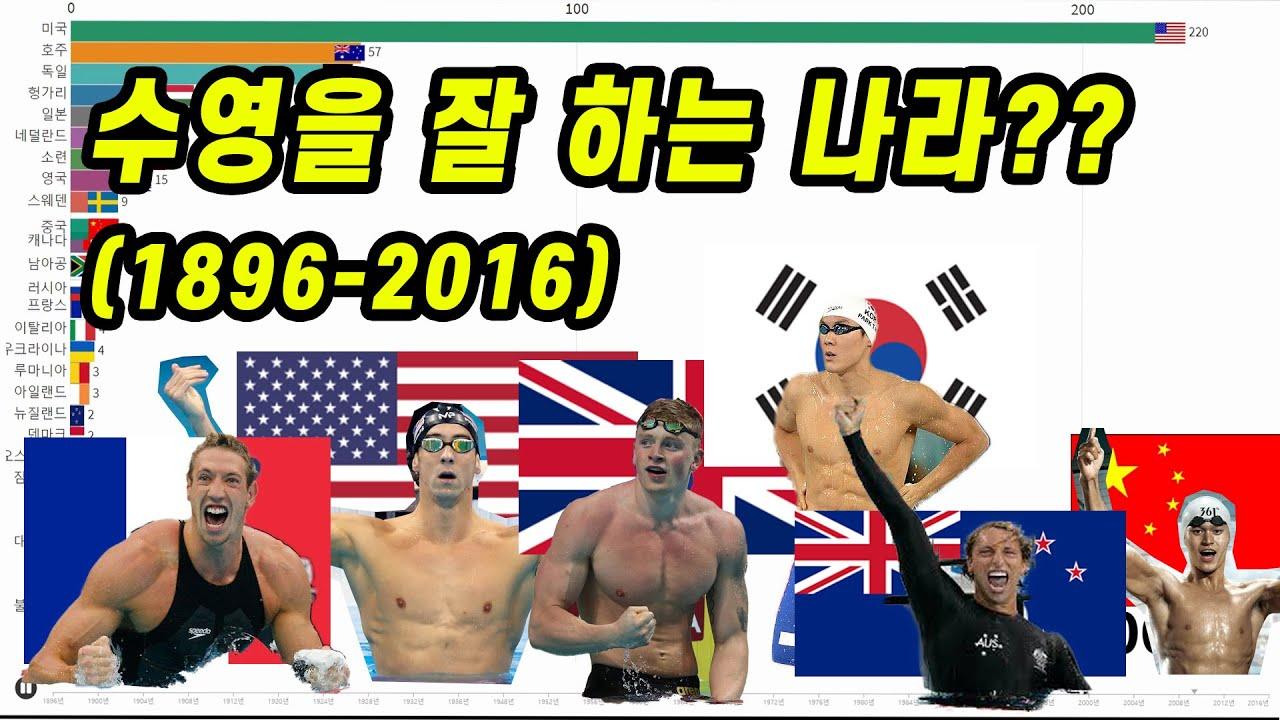 역대 올림픽 수영 금메달 순위 변화 (feat.대한민국)