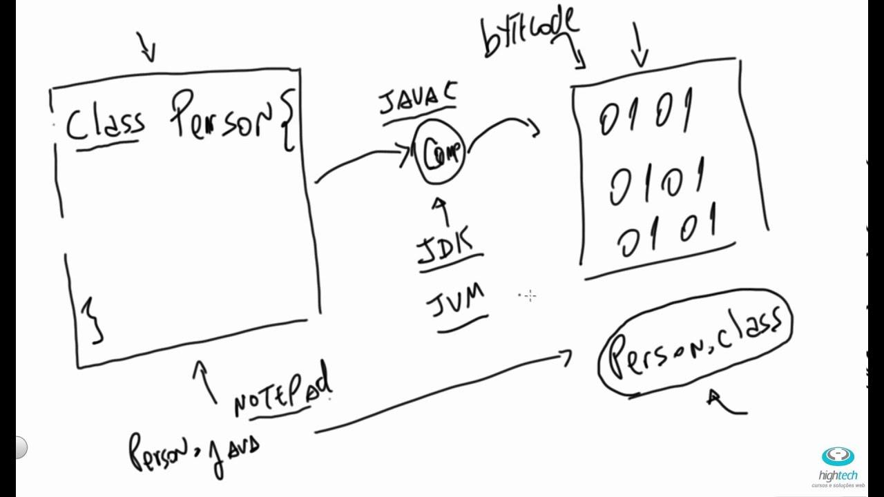 Aula 02 - Codigo Fonte Java, Bytecodes , JDK, JVM e IDE