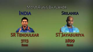 India Vs Srilanka ODI Records HD