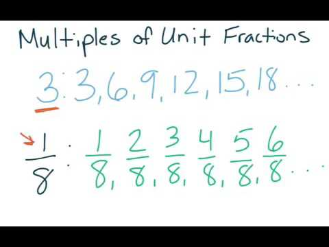 4th Grade GoMath - 8 1 -Multiples of unit fractions
