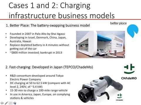 Business Model Innovation in an Emerging Ecosystem: Electric Vehicle Diffusion