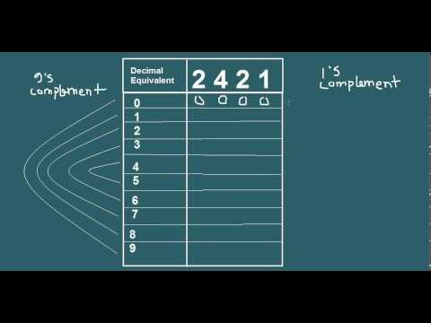 2421 Code, The Correct Way to Write it - YouTube