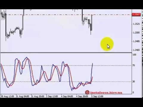 Форекс  Обучающее видео  Как создать свою торговую систему  Урок 4