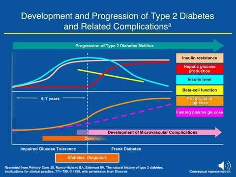 development and progression of type2 diabetes