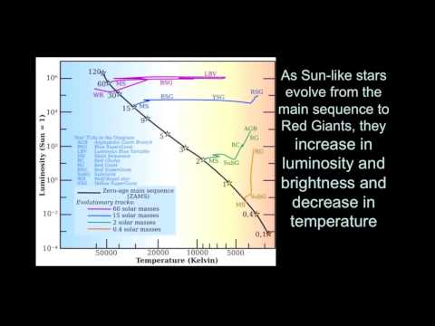 Introductory Astronomy: Main Sequence Stars to Red Giant Stars
