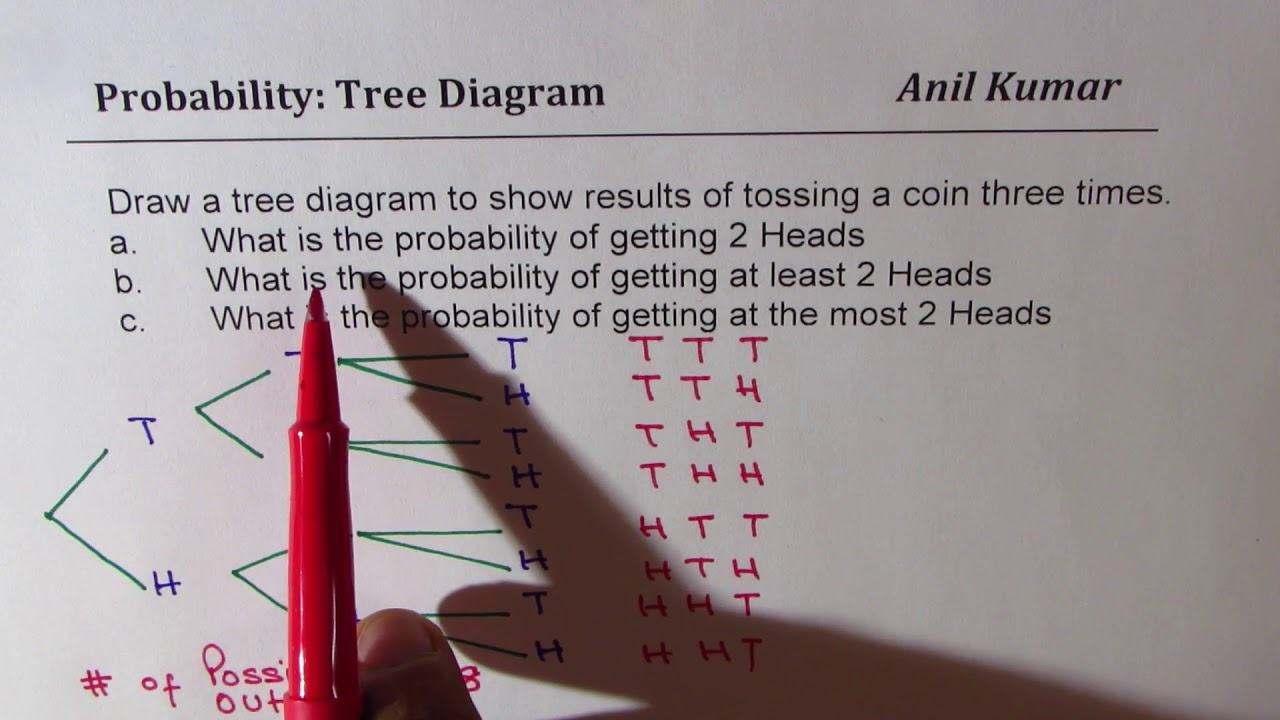 probability tossing three coins tree diagram at least 2 heads [ 1280 x 720 Pixel ]