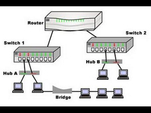 Маршрутизаторы и коммутаторы — купить по выгодной цене с доставкой. 2329 моделей в. 5 портов ethernet 10/100 мбит/сек; 140 x 30 x 85 мм.