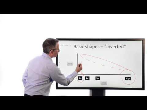 Killik Explains: Fixed Income Basics - The Yield Curve