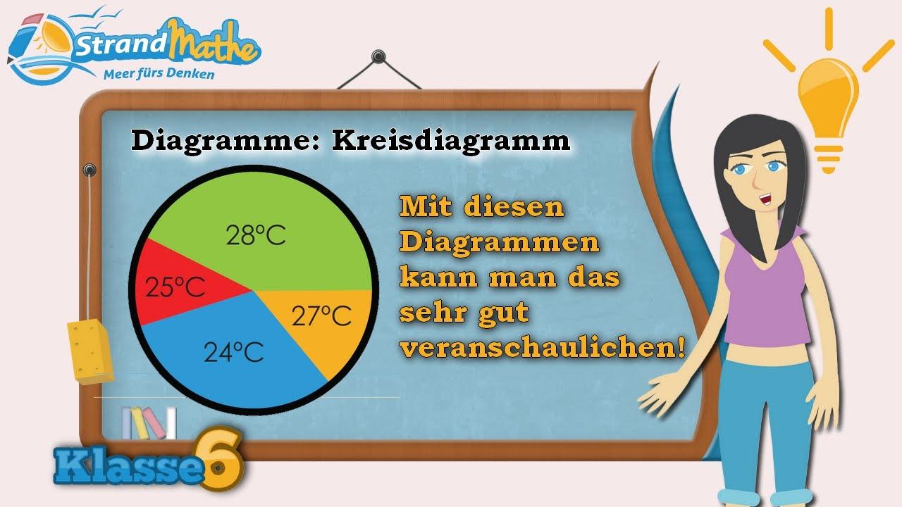 Kreisdiagramme || Klasse 6 ☆ Wissen - YouTube