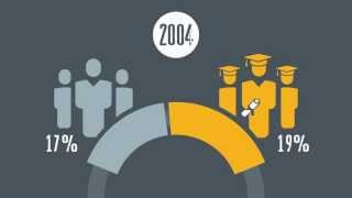 CIPD Megatrends: the trends shaping work and working lives thumbnail