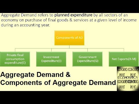 Components of aggregate demand investment everett pacific investments los angeles