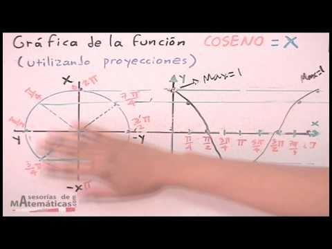 *Gráfica De Funciones Trigonométricas # 3 (Coseno) - HD