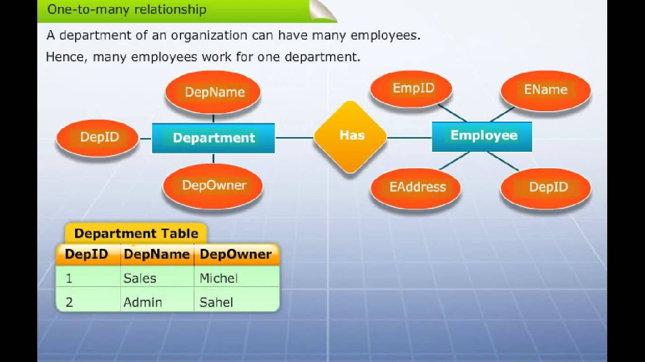 hight resolution of mapping er diagram to table
