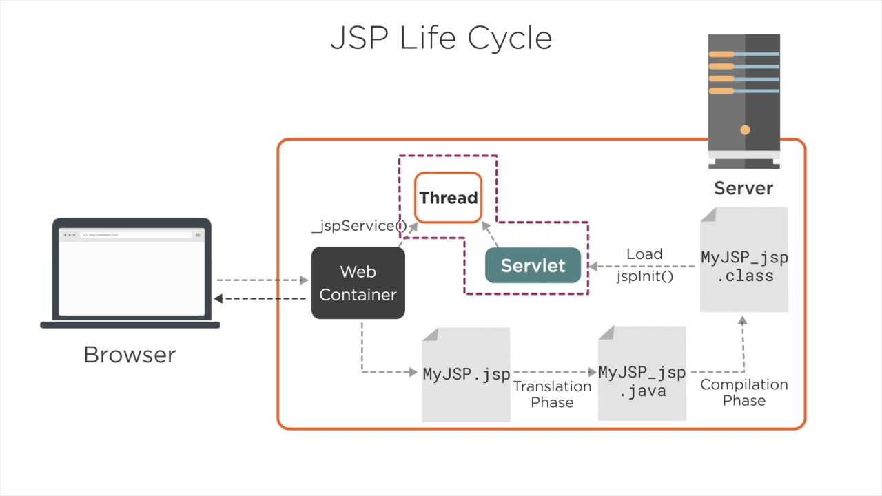 Java EE Java Server Pages Life Cycle