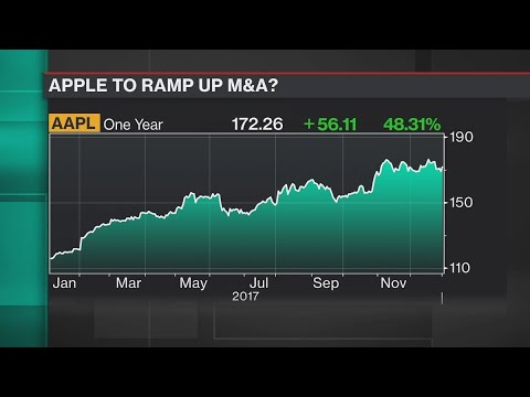 Why Apple Could Be a Big Buyer in 2018
