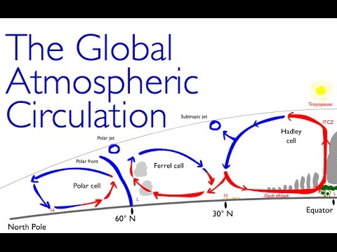 Geography Classics: The Atmospheric Circulation a.k.a. the Global Circulation of the Atmosphere