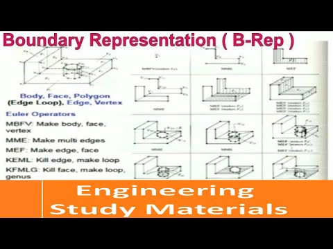 Boundary Representation in Solid Modeling|Geometric Modeling
