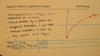 Sketch Graph of Logarithmic Function y = -2log(x-1)+3  MCR3U IB AP Maths