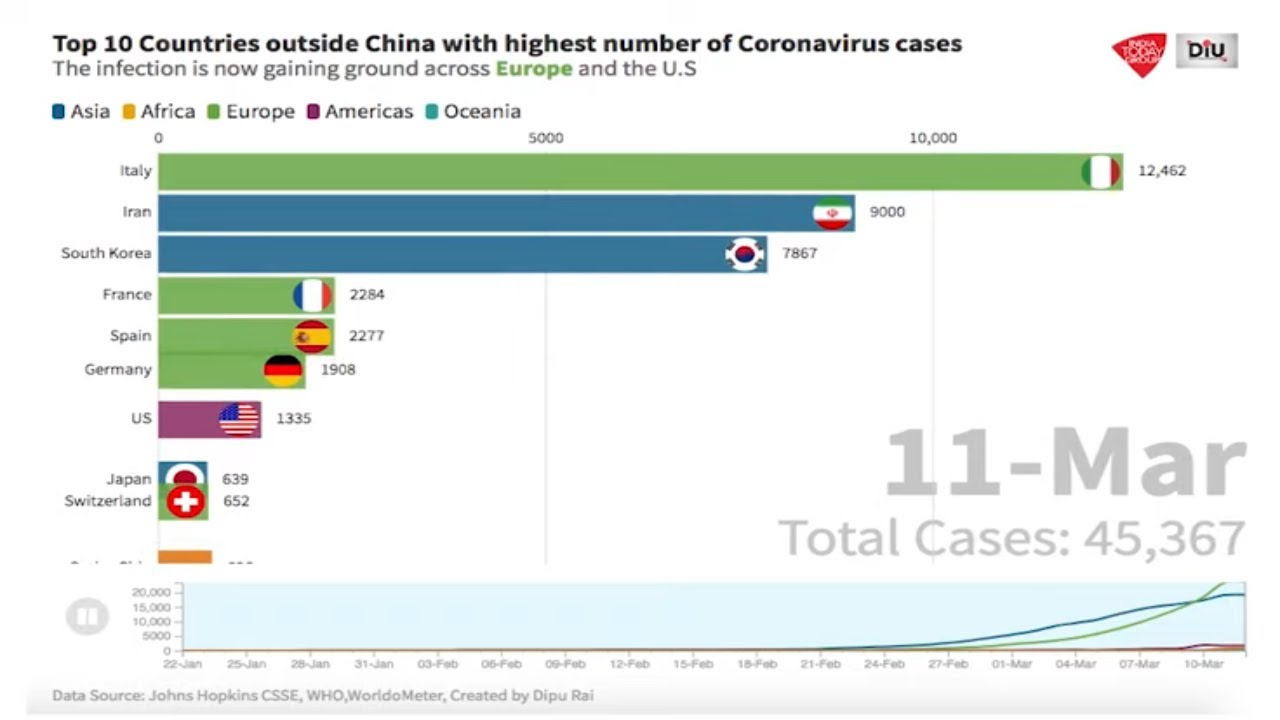 Top 10 Countries Outside China With Highest Number Of Covid 19 Cases A Graphical Representation Youtube