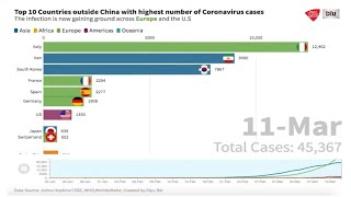 Top 10 Countries Outside China With Highest Number Of COVID-19 Cases, A Graphical Representation