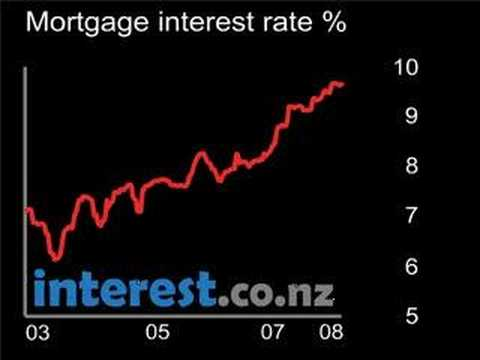 Chart: Mortgage interest rate
