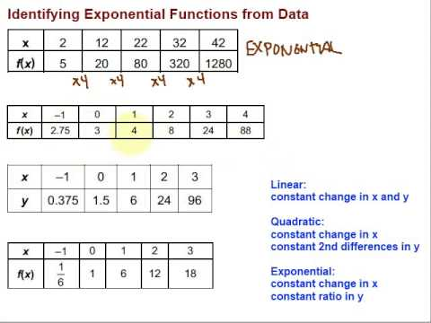 identifying exponential functions from data youtube. Black Bedroom Furniture Sets. Home Design Ideas
