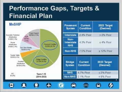 TAM Webinar 9: Developing a Transportation Asset Management Plan
