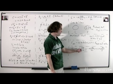 (2 of 2) Electricity and Magnetism - Review of All Topics - AP Physics C