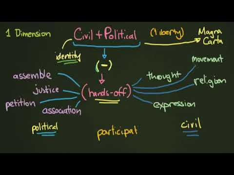 Civil and Political Rights   YouTube