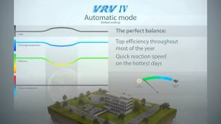 видео Системы с переменным расходом хладагента (VRF)