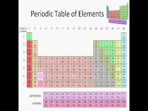 Basics of Chemistry: Lesson 1