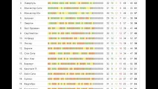 чемпионат Англии АПЛ Премьер лига Лучший бразилец Обзор тура Турнирная таблица и результаты
