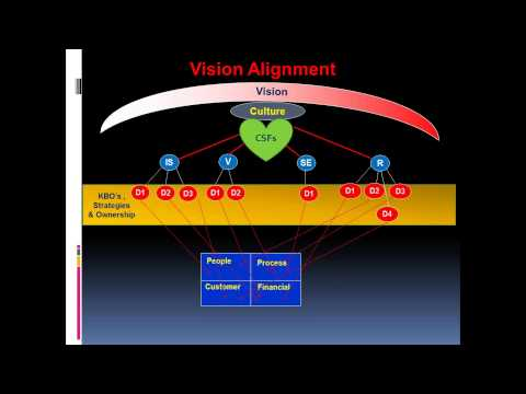 The Secret of Organisational Performance Revealed by Dr. Ted Marra | MILE Webinar
