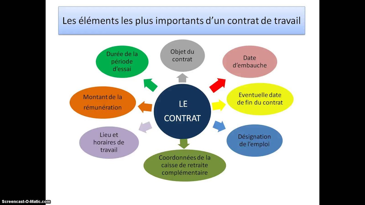 Le contrat de travail   YouTube