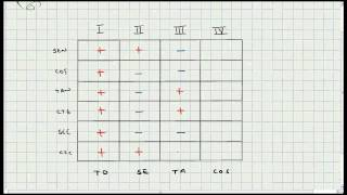 Signos Funciones Trigonometricas Segun el Cuadrante - Trigonometria - Video 124