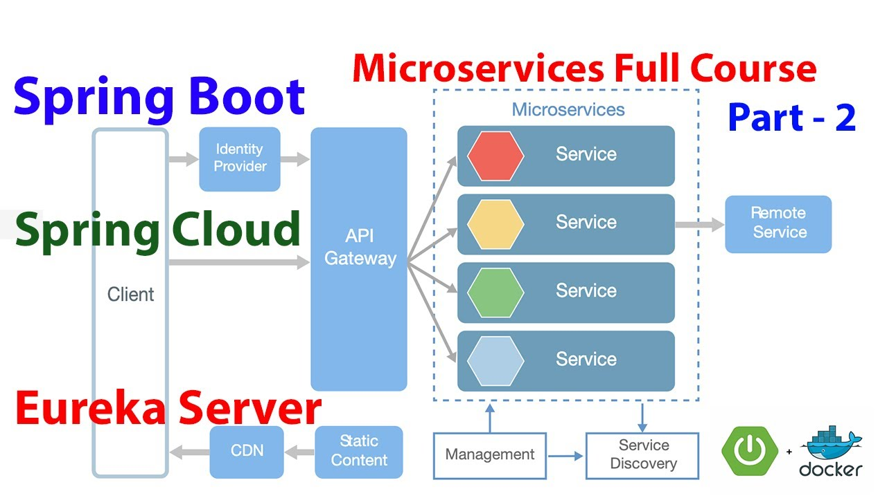 Microservices Full Course - Part-2