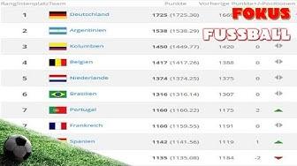 Neues Verfahren für die FIFA Weltrangliste