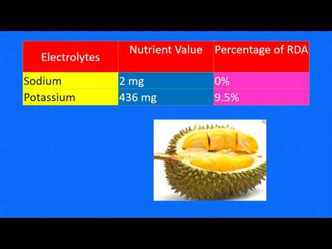 DURIAN FRUIT NUTRITION FACTS AND HEALTH BENEFITS