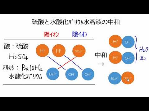 硫酸と水酸化バリウムの中和