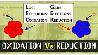 What is the Difference Between Oxidation & Reduction | Types of Chemical Reactions | Chemistry