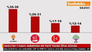 Gezici'nin 1 Kasım Anketinde AK Parti Yüzde 39'un Altında