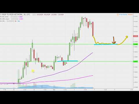 Peer To Peer Network - PTOP Stock Chart Technical Analysis for 12-04-17