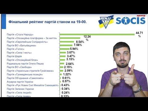 Итоги выборов на Украине! Экзитпол!