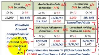 Available For Sale Securities (Fair Value & Reclassification Adjustment, Comprehensive Income)