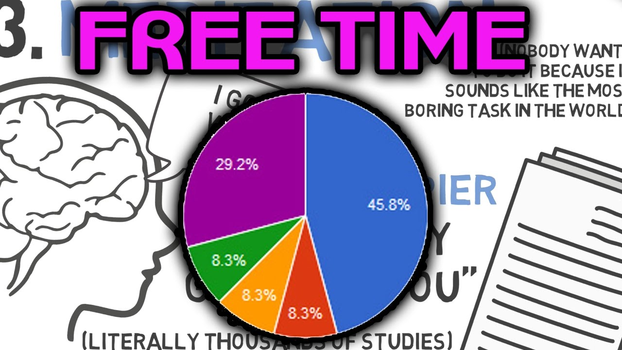 4 Best Things Do in your Free Time  What to do when youre bored  YouTube