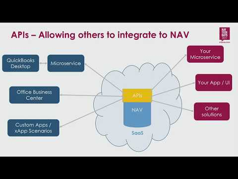 NAV TechDays 2017: Creating great API's