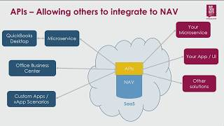 NAV TechDays 2017: Creating great API's