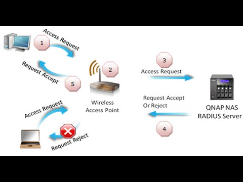 How to Setting WI-FI Security WPA2 Enterprise in Wireless Router and RADIUS Server